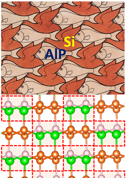 Nonisovalent Si-III-V and Si-II-VI alloys: Covalent, ionic, and mixed phases